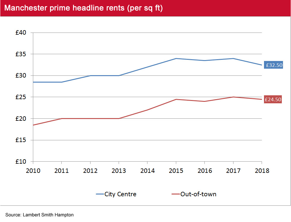 Manchester headline rents Q2 2018