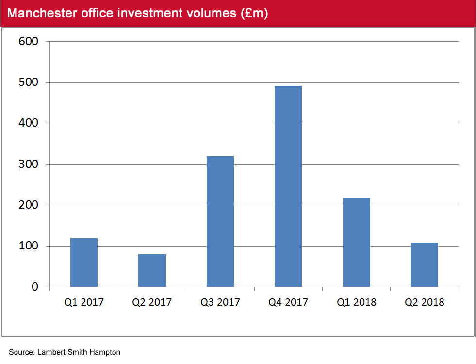 Manchester investment volumes Q2 2018