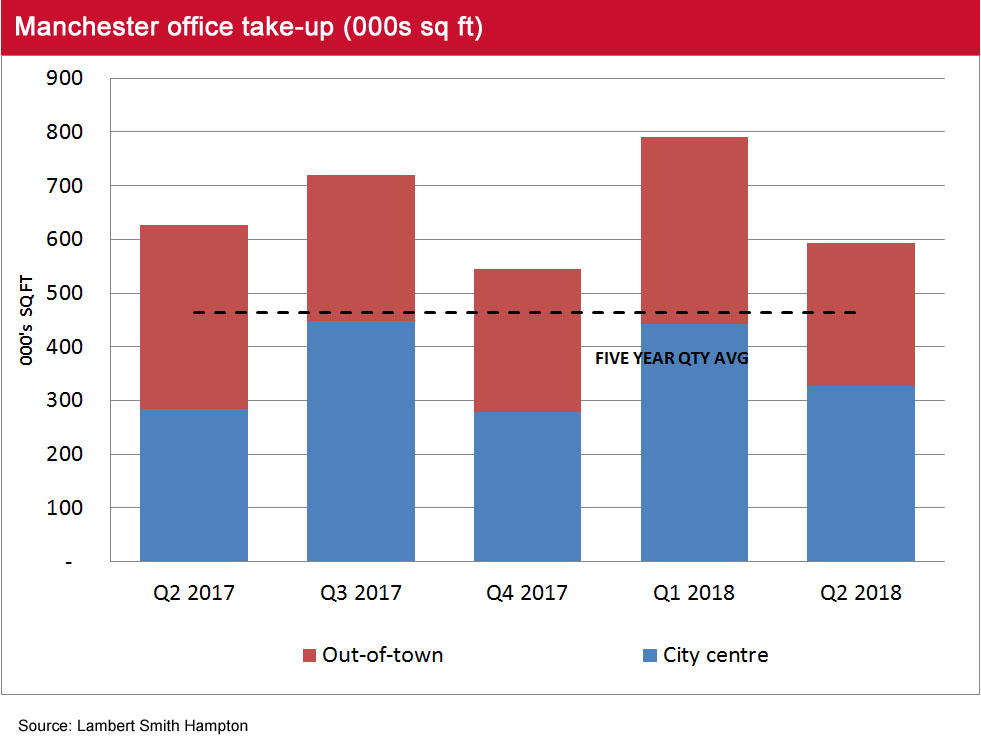 Manchester Office Market Pulse take up Q2 2018