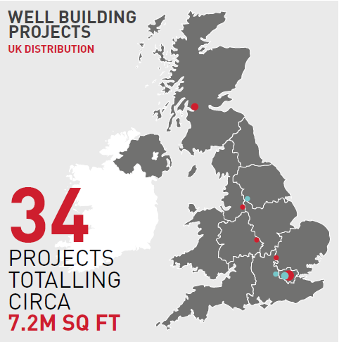 Well Buildings UK Distribution
