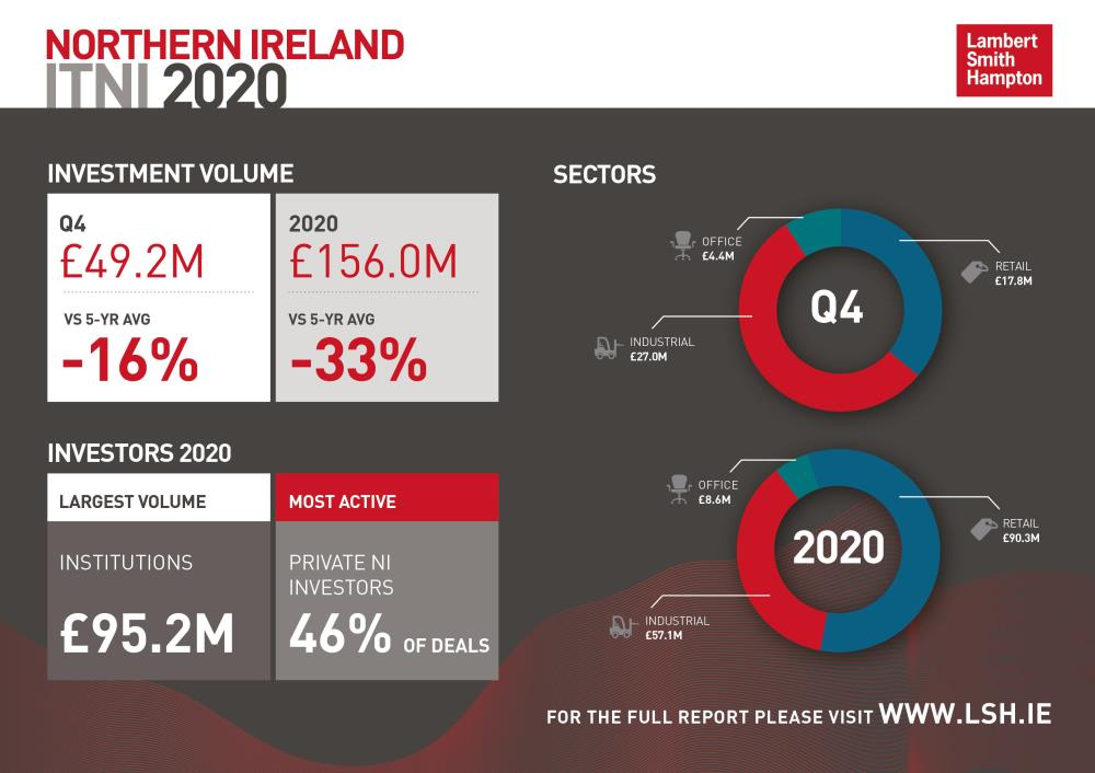 Investment Transactions Northern Ireland Q4 2020