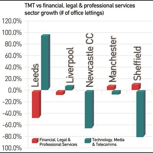 TMT vs financial and professional services (Leeds)